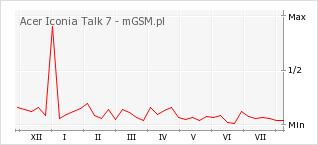 Wykres zmian popularności telefonu Acer Iconia Talk 7