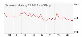 Wykres zmian popularności telefonu Samsung Galaxy A3 2016