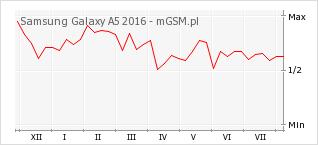 Wykres zmian popularności telefonu Samsung Galaxy A5 2016