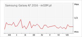 Wykres zmian popularności telefonu Samsung Galaxy A7 2016