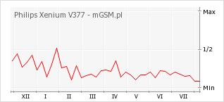 Wykres zmian popularności telefonu Philips Xenium V377