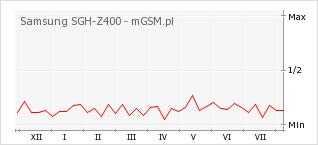 Wykres zmian popularności telefonu Samsung SGH-Z400