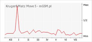 Wykres zmian popularności telefonu Kruger&Matz Move 5