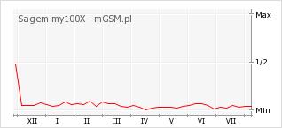 Wykres zmian popularności telefonu Sagem my100X