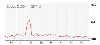 Wykres zmian popularności telefonu Cubot Z100
