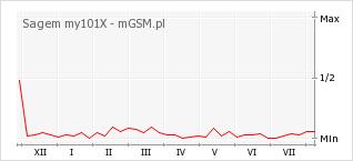 Wykres zmian popularności telefonu Sagem my101X