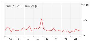 Wykres zmian popularności telefonu Nokia 6230