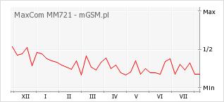 Wykres zmian popularności telefonu MaxCom MM721
