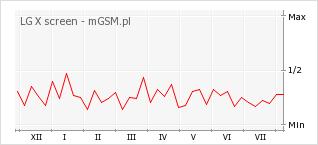 Wykres zmian popularności telefonu LG X screen