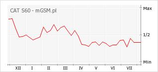 Wykres zmian popularności telefonu CAT S60