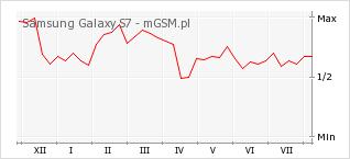 Wykres zmian popularności telefonu Samsung Galaxy S7
