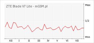 Wykres zmian popularności telefonu ZTE Blade V7 Lite