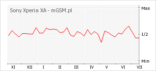 Wykres zmian popularności telefonu Sony Xperia XA
