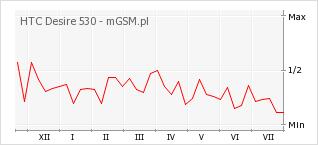 Wykres zmian popularności telefonu HTC Desire 530