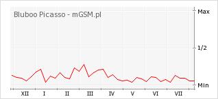 Wykres zmian popularności telefonu Bluboo Picasso