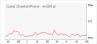 Wykres zmian popularności telefonu Cubot CheetahPhone