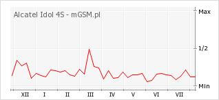 Wykres zmian popularności telefonu Alcatel Idol 4S