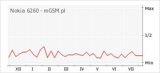 Wykres zmian popularności telefonu Nokia 6260