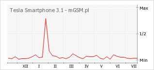 Wykres zmian popularności telefonu Tesla Smartphone 3.1