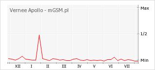 Wykres zmian popularności telefonu Vernee Apollo