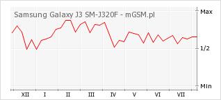 Wykres zmian popularności telefonu Samsung Galaxy J3 SM-J320F