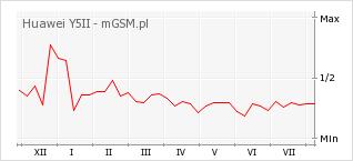 Wykres zmian popularności telefonu Huawei Y5II