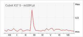 Wykres zmian popularności telefonu Cubot X17 S