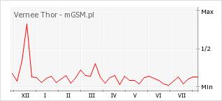 Wykres zmian popularności telefonu Vernee Thor