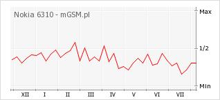 Wykres zmian popularności telefonu Nokia 6310