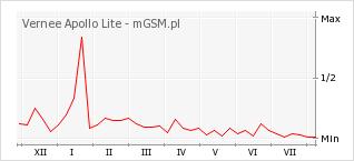 Wykres zmian popularności telefonu Vernee Apollo Lite