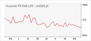 Wykres zmian popularności telefonu Huawei P9 EVA-L09