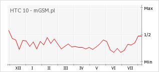 Wykres zmian popularności telefonu HTC 10