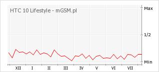 Wykres zmian popularności telefonu HTC 10 Lifestyle