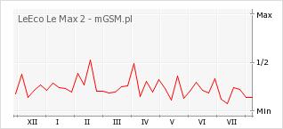 Wykres zmian popularności telefonu LeEco Le Max 2
