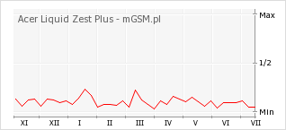Wykres zmian popularności telefonu Acer Liquid Zest Plus