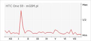 Wykres zmian popularności telefonu HTC One S9