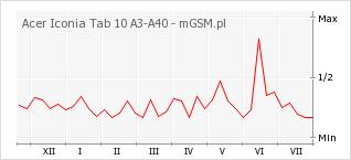 Wykres zmian popularności telefonu Acer Iconia Tab 10 A3-A40