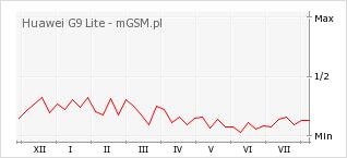 Wykres zmian popularności telefonu Huawei G9 Lite