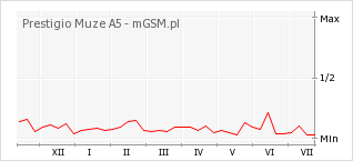 Wykres zmian popularności telefonu Prestigio Muze A5