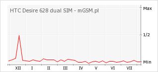 Wykres zmian popularności telefonu HTC Desire 628 dual SIM