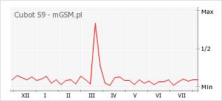 Wykres zmian popularności telefonu Cubot S9