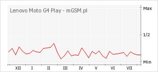 Wykres zmian popularności telefonu Lenovo Moto G4 Play