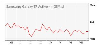 Wykres zmian popularności telefonu Samsung Galaxy S7 Active
