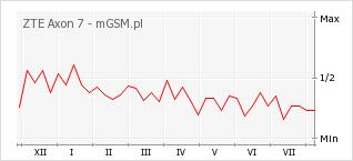 Wykres zmian popularności telefonu ZTE Axon 7