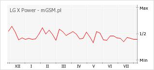 Wykres zmian popularności telefonu LG X Power