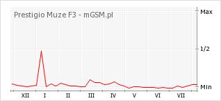 Wykres zmian popularności telefonu Prestigio Muze F3