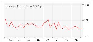 Wykres zmian popularności telefonu Lenovo Moto Z
