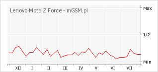 Wykres zmian popularności telefonu Lenovo Moto Z Force