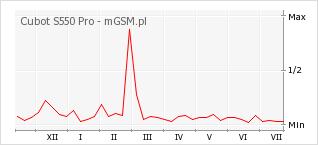 Wykres zmian popularności telefonu Cubot S550 Pro