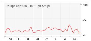 Wykres zmian popularności telefonu Philips Xenium E103